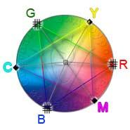 Цветовой круг цветовая модель
