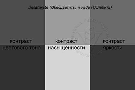 Desaturate (Обесцветить) и Fade (Ослабить)