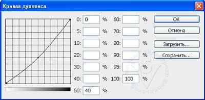 окно Duotone curve (Кривая дуплекса)