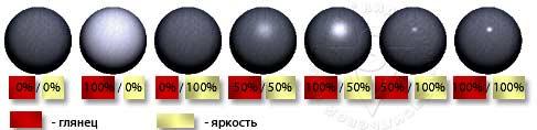 зависимость параметров глянец и блеск